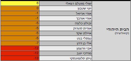 אינפו מדד הבית היהודי