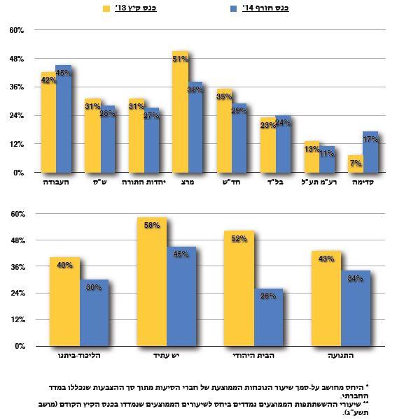 אינפו מדד נוכחות השוואת סיעות למדד קודם