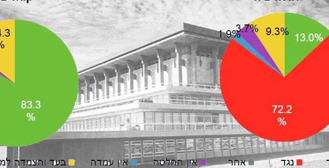 """המשמר החברתי מציג: מדד עצמאות הכנסת לכנס החורף תשע""""ד"""