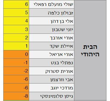 המדד החברתי קיץ 2014 הבית היהודי ציונים