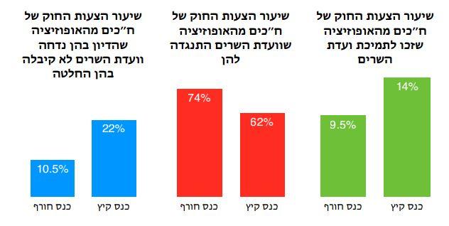 מדד עצמאות הכנסת קיץ 2014 - השוואה עם הכנס הקודם אופוזיציה