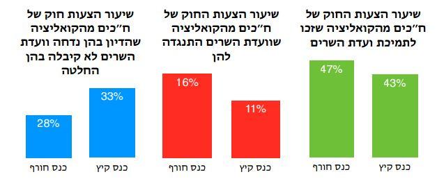 מדד עצמאות הכנסת קיץ 2014 - השוואה עם הכנס הקודם, קואליציה