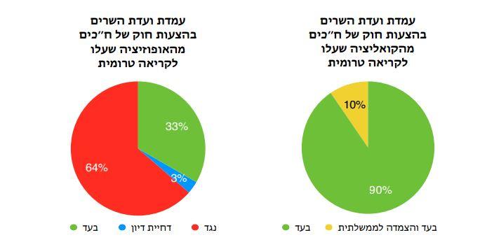 מדד עצמאות הכנסת קיץ 2014 - עמדות ועדת השרים במדד החברתי