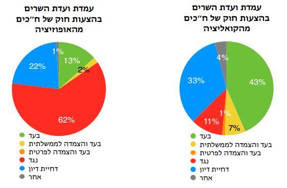 מדד עצמאות הכנסת קיץ 2014 - עמדות ועדת השרים קואליציה אופוזיציה
