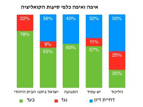 מדד עצמאות הכנסת קיץ 2014 - פילוח בין סיעות הקואליציה