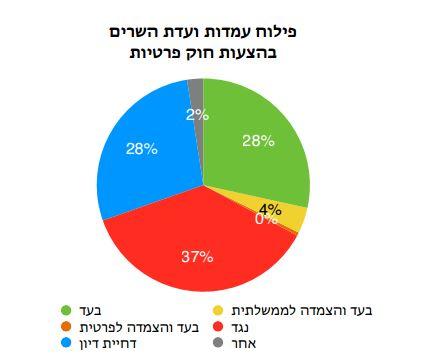 מדד עצמאות הכנסת קיץ 2014 - פילוח עמדות ועדת השרים