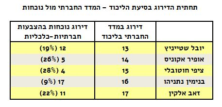 madad-likud-bottom-table2