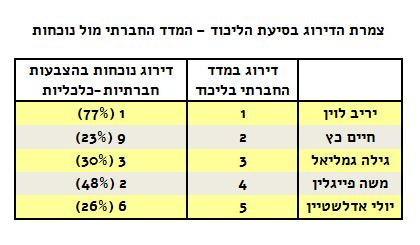madad-likud-top-table2
