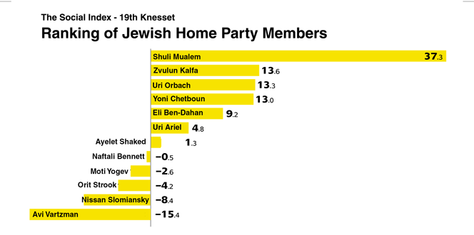 jewish-home-ranking-social-index---from-brochure