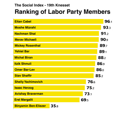 labor-ranking-social-index---from-brochure