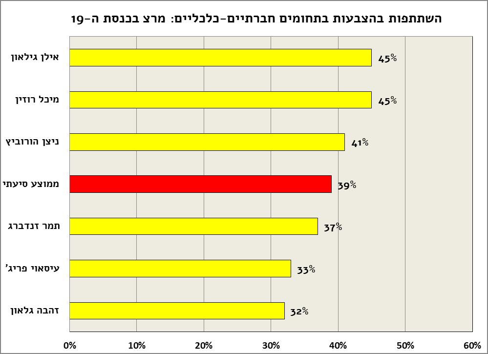 madad-Meretz-presence-tarshim