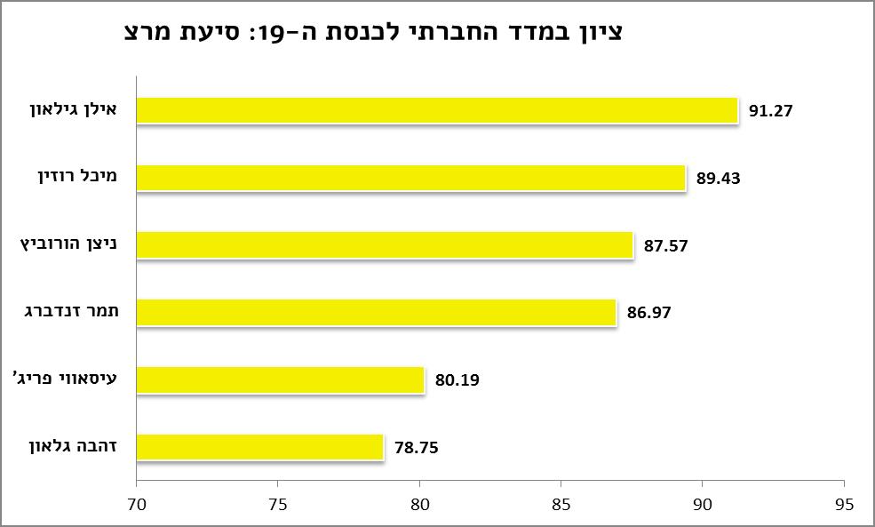 madad-Meretz-tarshim