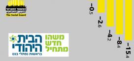 """לקראת פריימריז בבית היהודי: מי הח""""כים החברתיים במפלגת הימין?"""