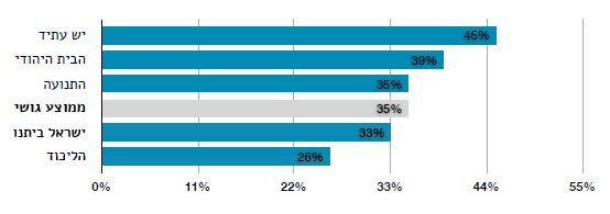 שיעור הנוכחות של סיעות הקואליציה בהצבעות על הצעות חוק חברתיות-כלכליות