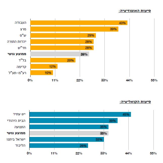 שיעור ההצבעה על הצעות חוק בנושאים חברתיים-כלכליים לפי סיעה