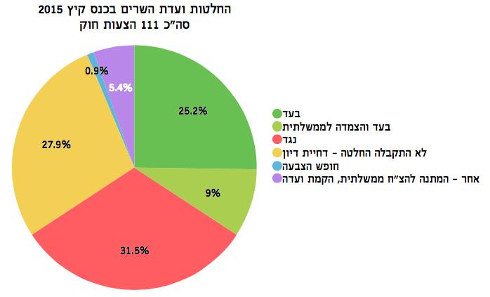 פילוח עמדות ועדת השרים לענייני חקיקה - מדד עצמאות הכנסת קיץ 2015