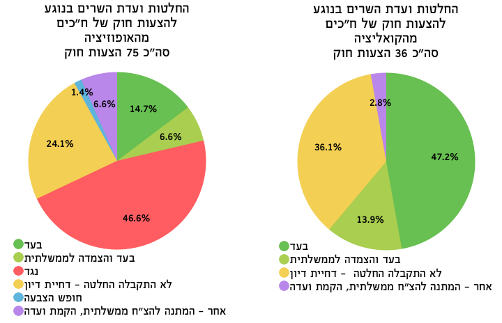 עמדות ועדת השרים לענייני חקיקה אופוזיציה מול קואליציה - מדד עצמאות הכנסת קיץ 2015