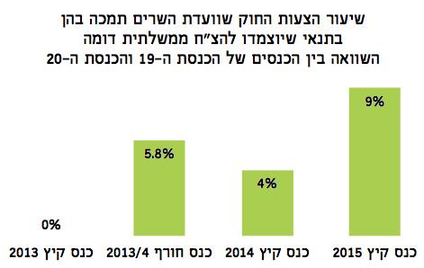 אינפלציה בהחלטות בעד והצמדה לממשלתית - מדד עצמאות הכנסת קיץ 2015