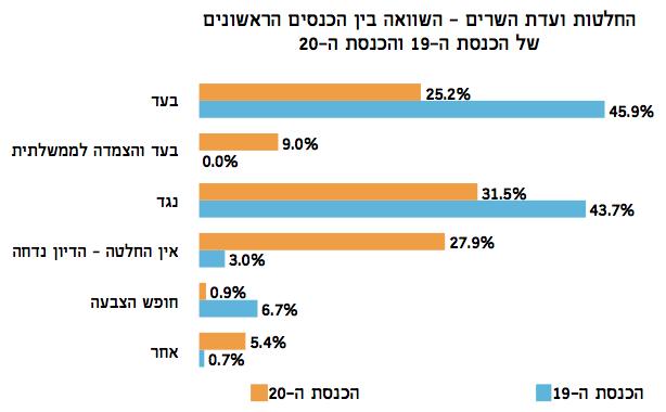 השוואה בין עמדות ועדת השרים לחקיקה בכנסת ה-19 ובכנסת ה-20 - מדד עצמאות הכנסת קיץ 2015