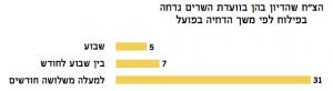 משך דחיית דיון בהצעות חוק בוועדת השרים לחקיקה קיץ 2015 מדד עצמאות הכנסת