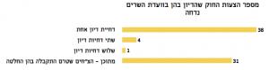 מספר דחיות דיון בהצעות חוק בוועדת השרים לענייני חקיקה - מדד עצמאות הכנסת קיץ 2015