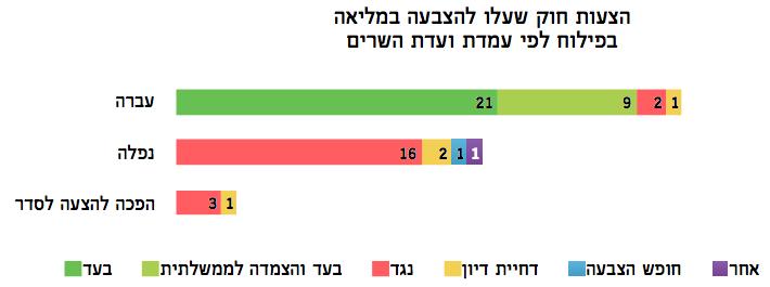 סטטוס הצבעות על הצעות חוק במליאה לפי עמדת ועדת השרים לחקיקה - מדד עצמאות הכנסת קיץ 2015